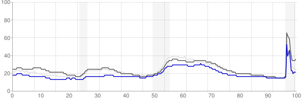 Albany, New York monthly unemployment rate chart